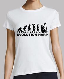 arpa evolución