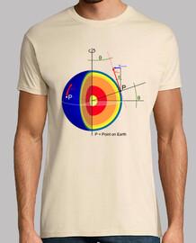 Coriolis Force color