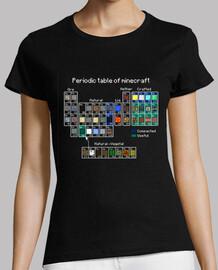 Miecraft periodic table