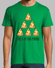 questo è il mio food piramide