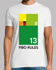 règles de fibo