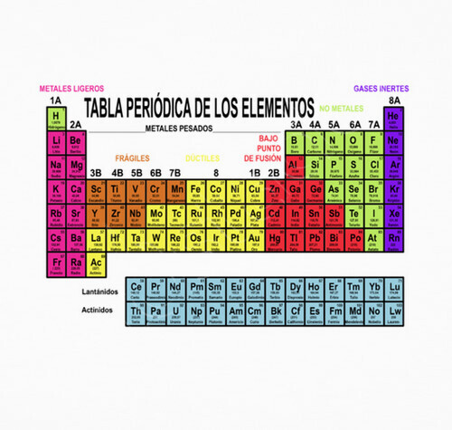 Tabla periodica de los elementos quimicos metales ligeros image gases inertes tabla periodica definicion choice image periodic tabla periodica metales ligeros images periodic table and urtaz Images