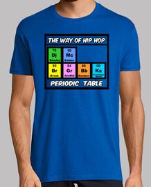 TWOHH Periodic Table